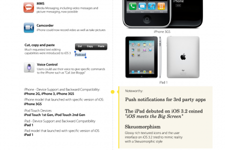 The Evolution of iOS from iOS 1 – iOS 8 [INFOGRAPHIC] Infographic