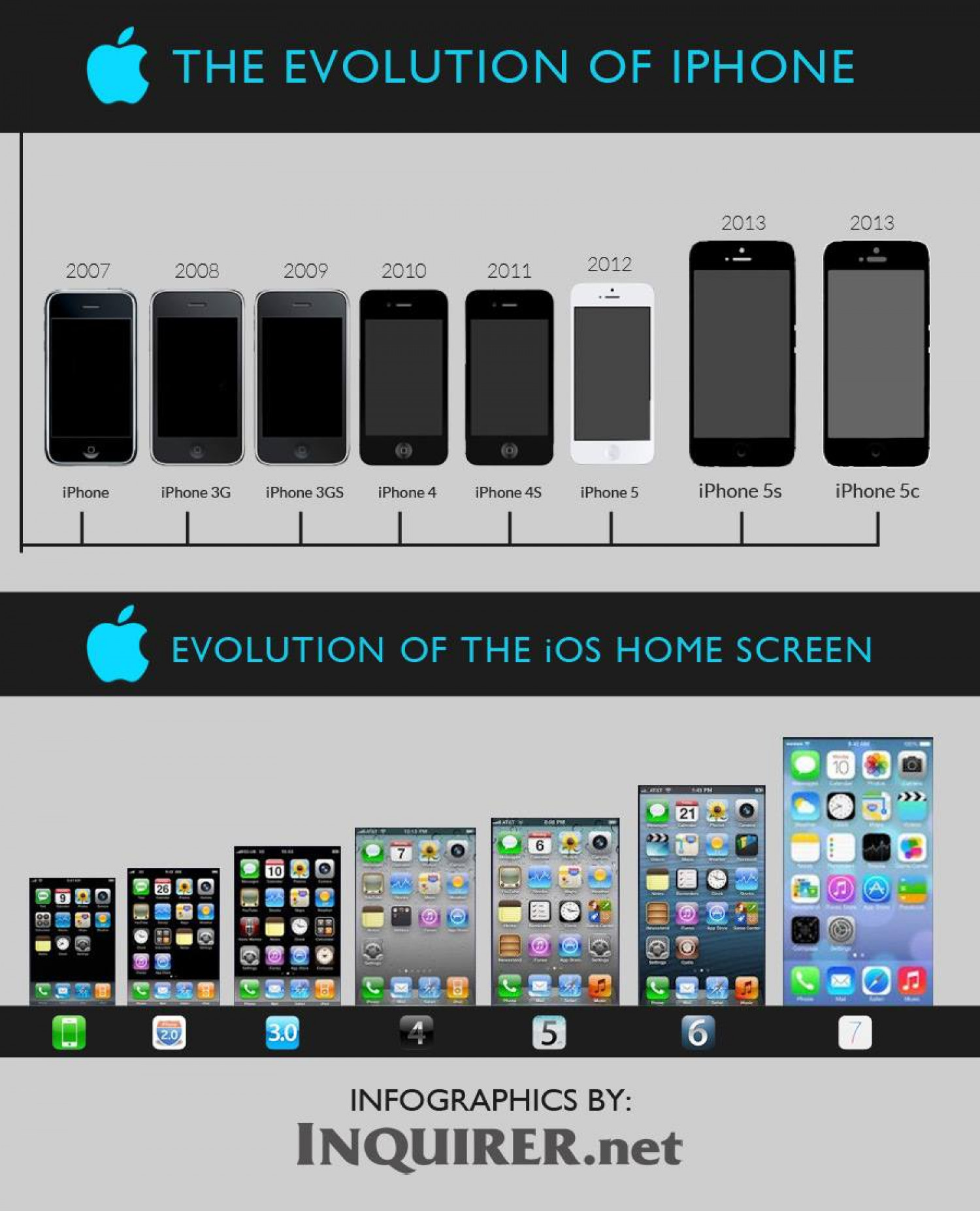 The evolution of IPhone | Visual.ly