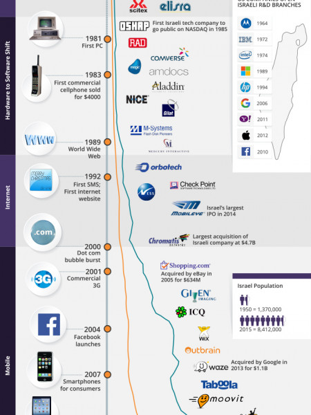 The Evolution of israeli innovation Infographic
