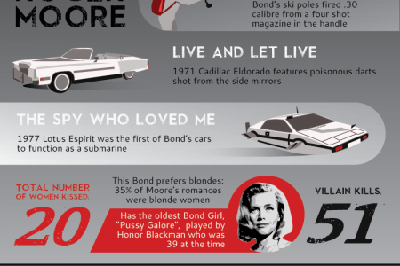 The Evolution of James Bond - 007 Infographic