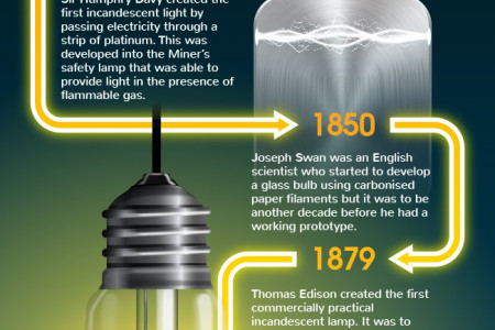 The Evolution of Lighting Infographic