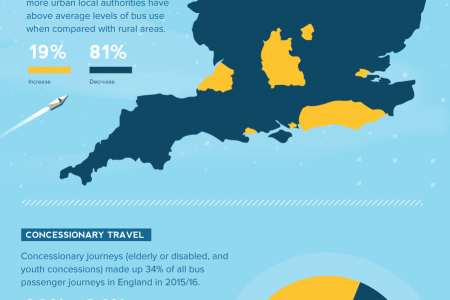 The Evolution of Local Bus Use in England Infographic