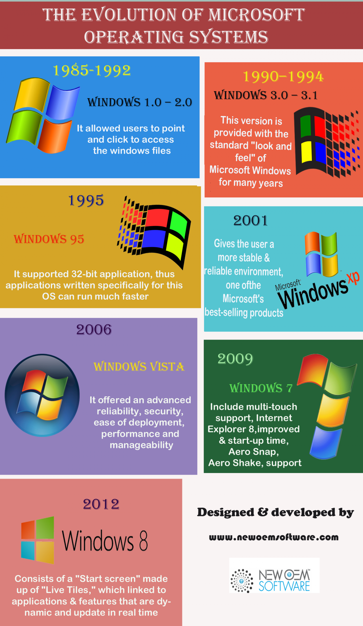 The Evolution of Microsoft Operating Systems Infographic