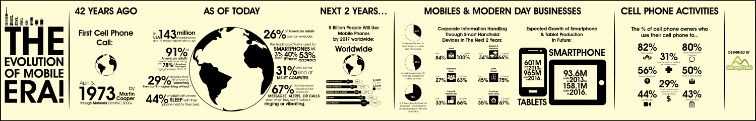 The Evolution Of Mobile Era Infographic