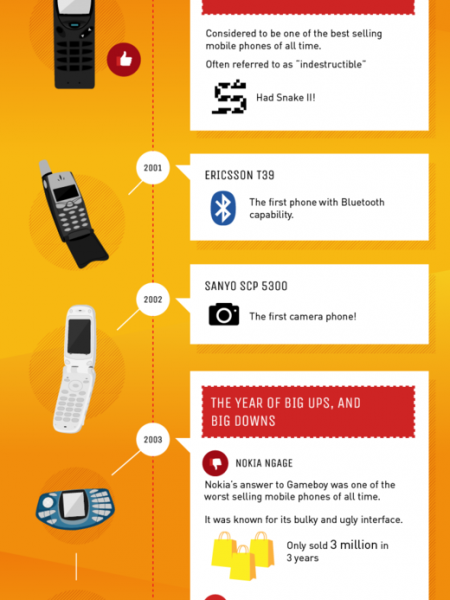 The Evolution of Mobile Innovation Infographic