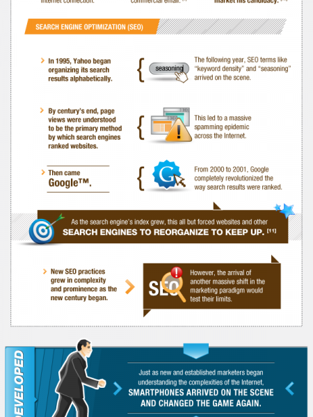 The Evolution of Modern Marketing Automation Infographic