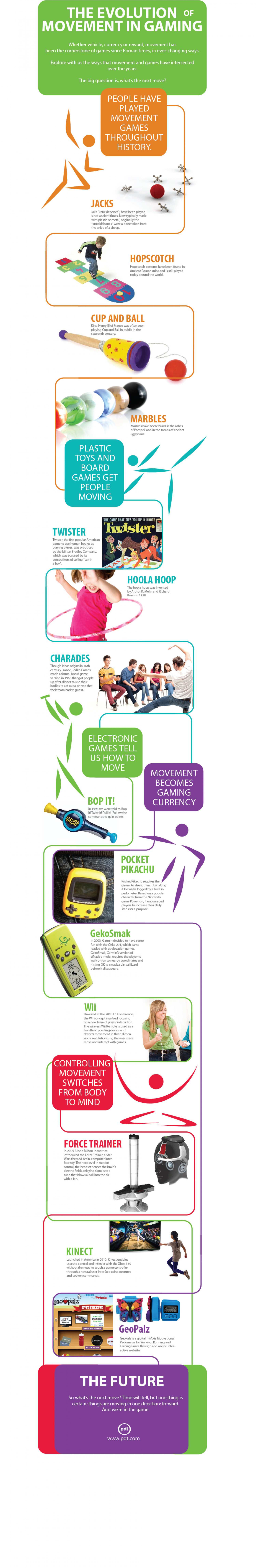 The Evolution of Movement in Gaming Infographic