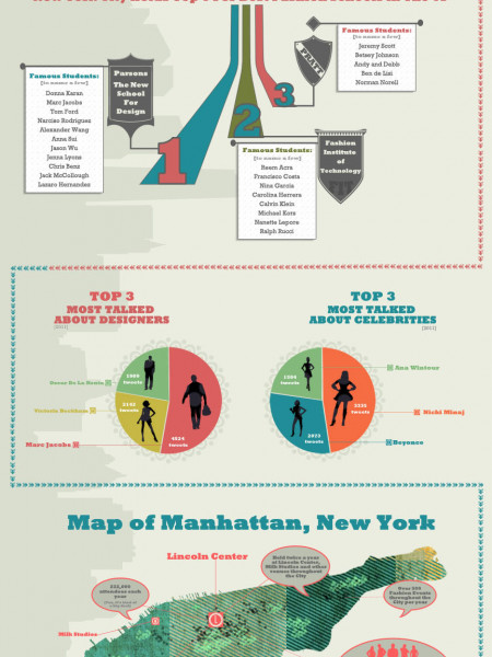 The Evolution of New York Fashion Week Infographic