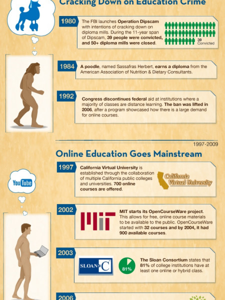 The Evolution of Online Education Infographic
