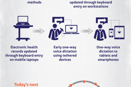 The Evolution of Patient Record Management Infographic