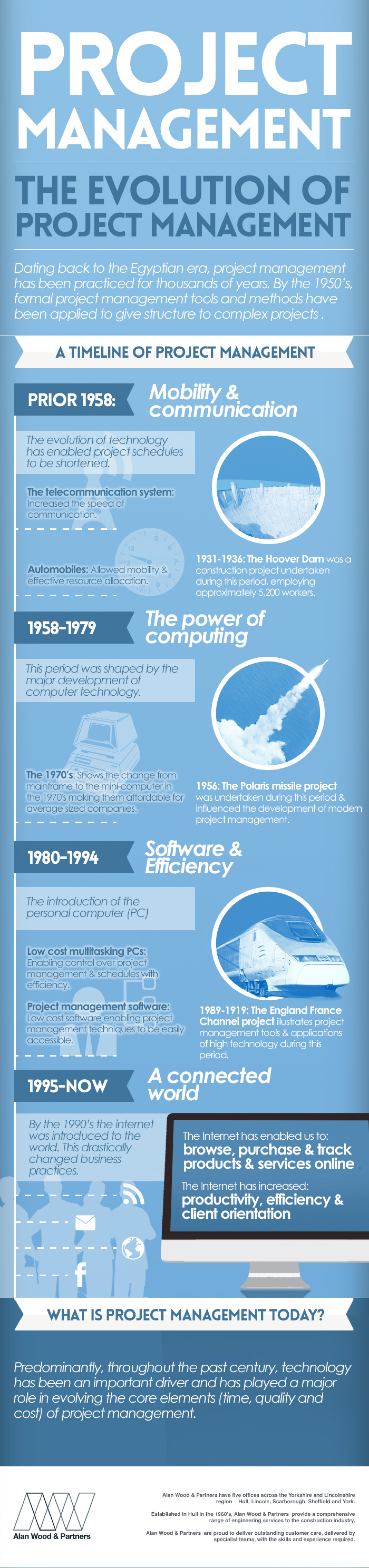 THE EVOLUTION OF PROJECT MANAGEMENT Infographic