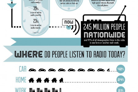 The Evolution of Radio's Listening Audience Infographic