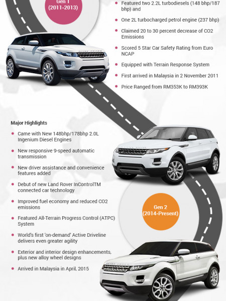 The Evolution Of Range Rover Evoque Visual Ly