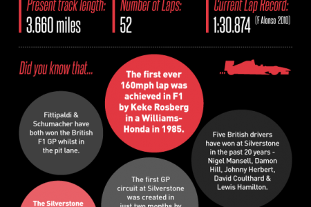 The Evolution of Silverstone F1 Circuit Infographic