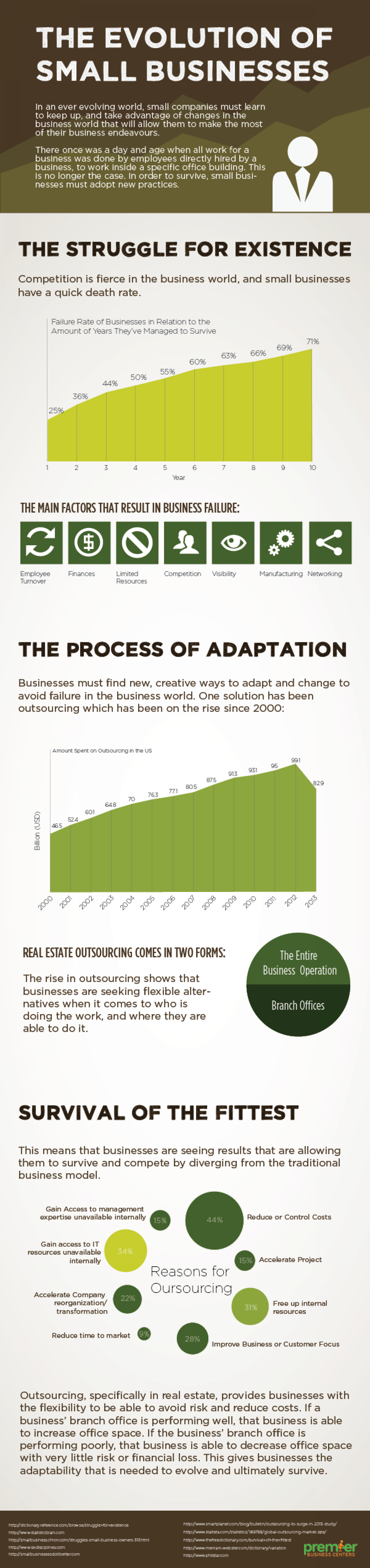 The Evolution Of Small Businesses Infographic