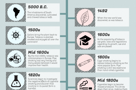 The evolution of smoking Infographic