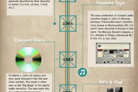 The Evolution of Song Storage Infographic