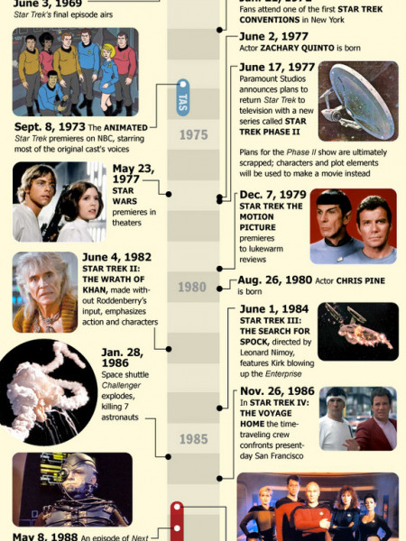 The Evolution of Star Trek Infographic