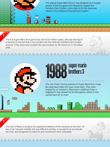 The Evolution of Super Mario Infographic