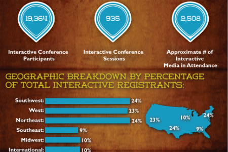 The Evolution of SXSW from Music Festival to Interactive Launch Pad Infographic