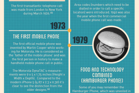 The Evolution Of Telecommunication Infographic