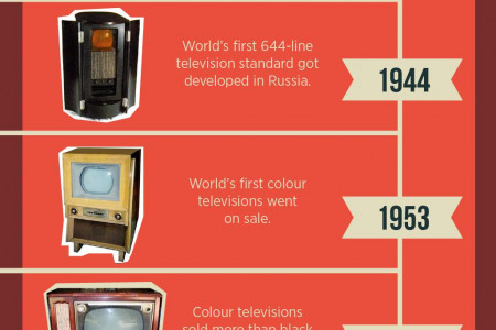 The Evolution Of Televisons Infographic