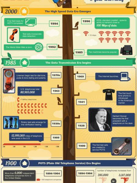 The Evolution of Test Sets in Telecom History Infographic