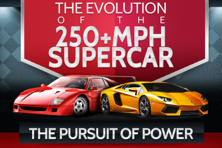 The Evolution of the 250+ MPH Supercar Infographic