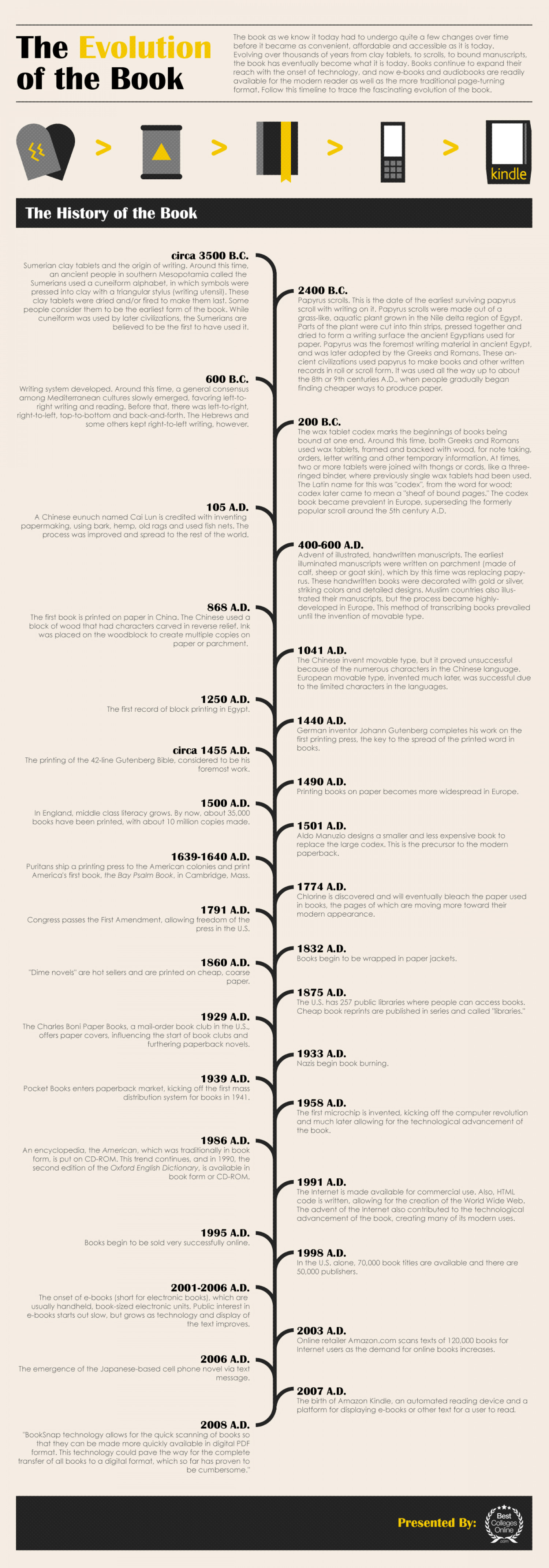 The Evolution of the Book Infographic