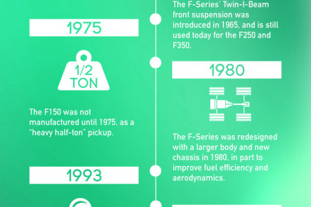 The Evolution of the F-Series Infographic