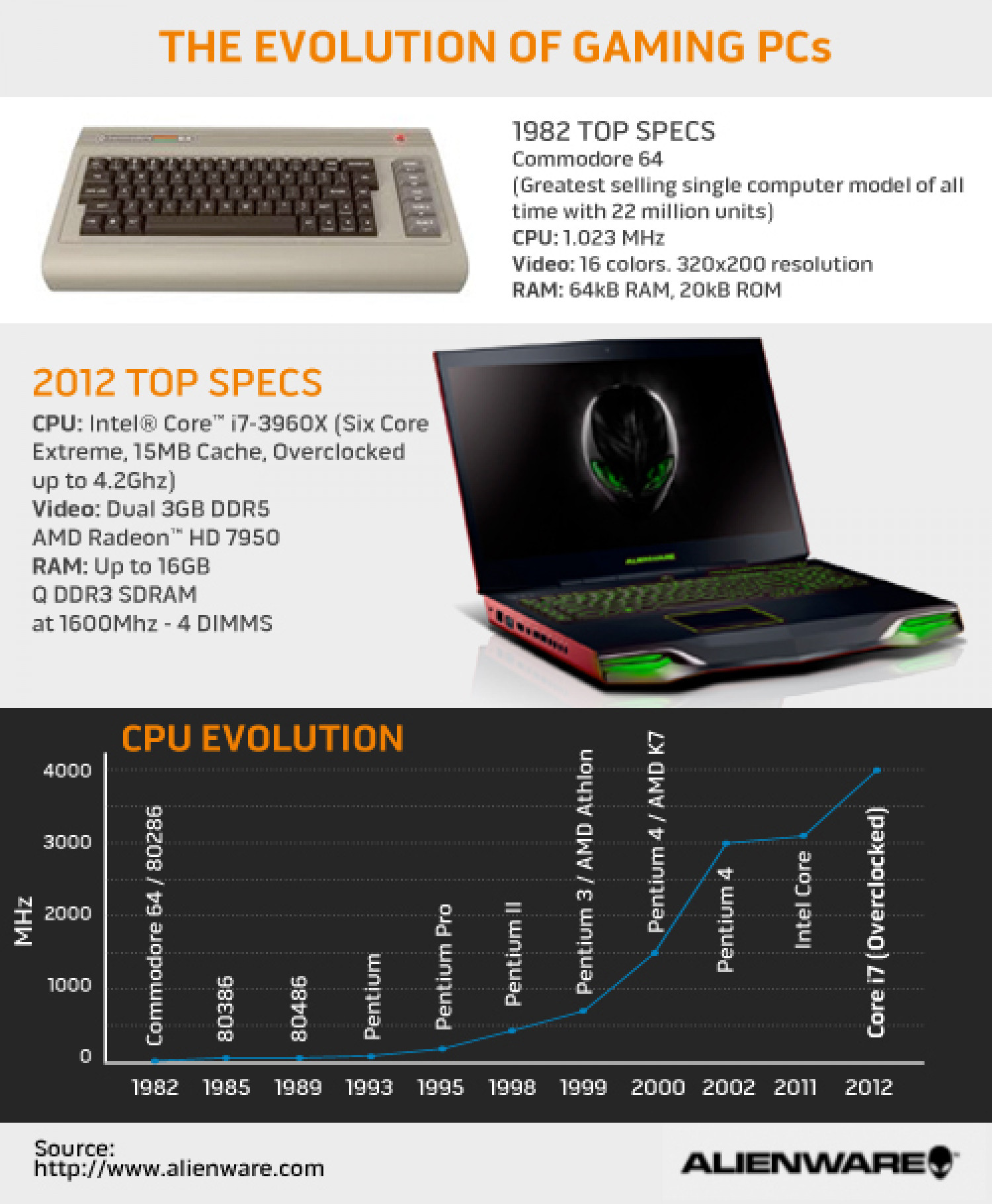 The Evolution of the Gaming PC Infographic