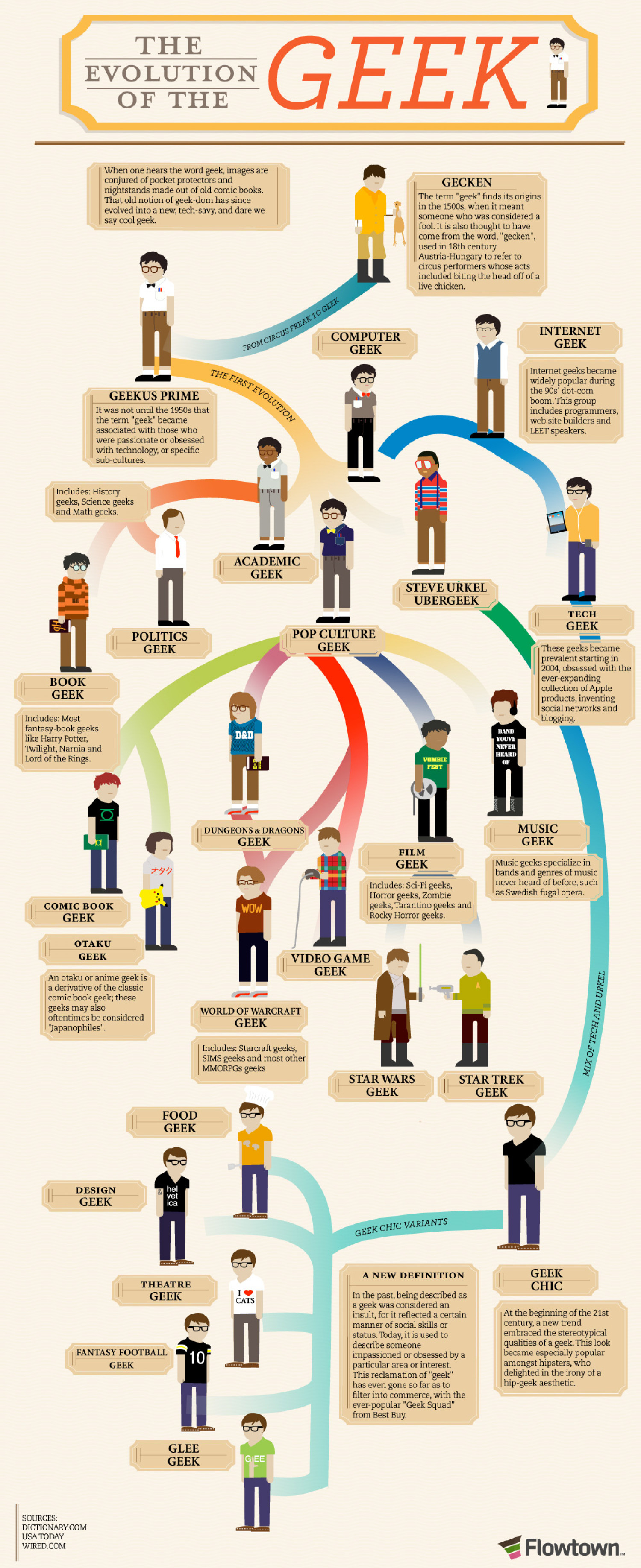 The Evolution of the Geek Infographic