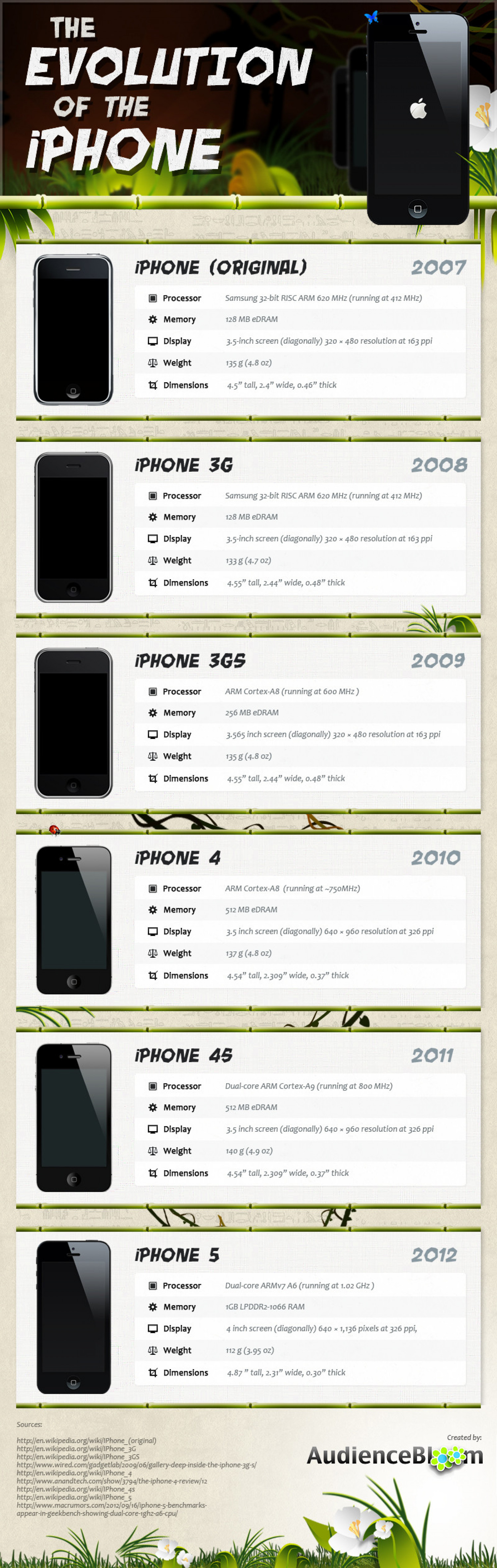 The Evolution of The iPhone Infographic