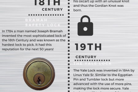 The Evolution of The Lock Infographic