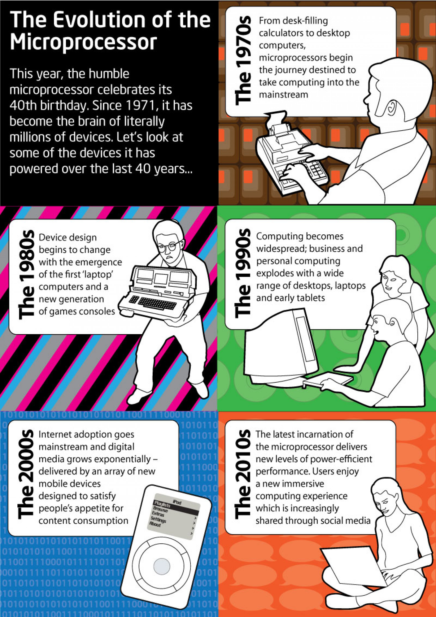 The Evolution of the Microprocessor  Infographic