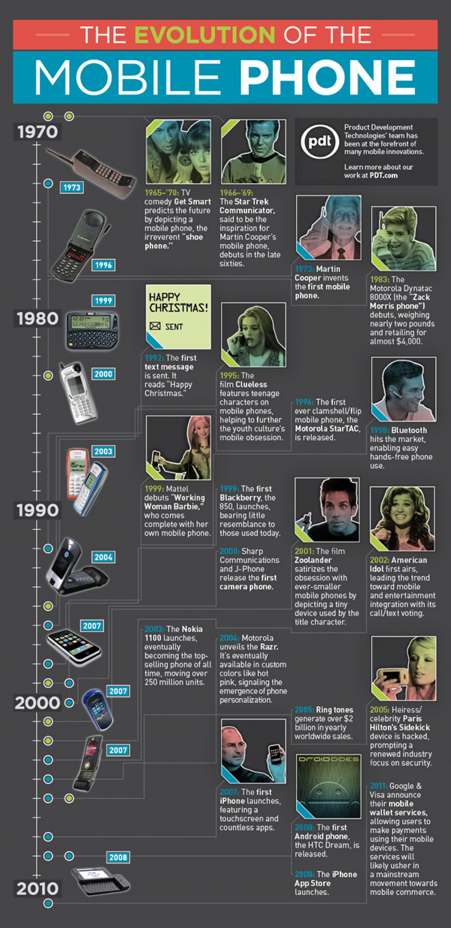 The Evolution of the Mobile Phone  Infographic