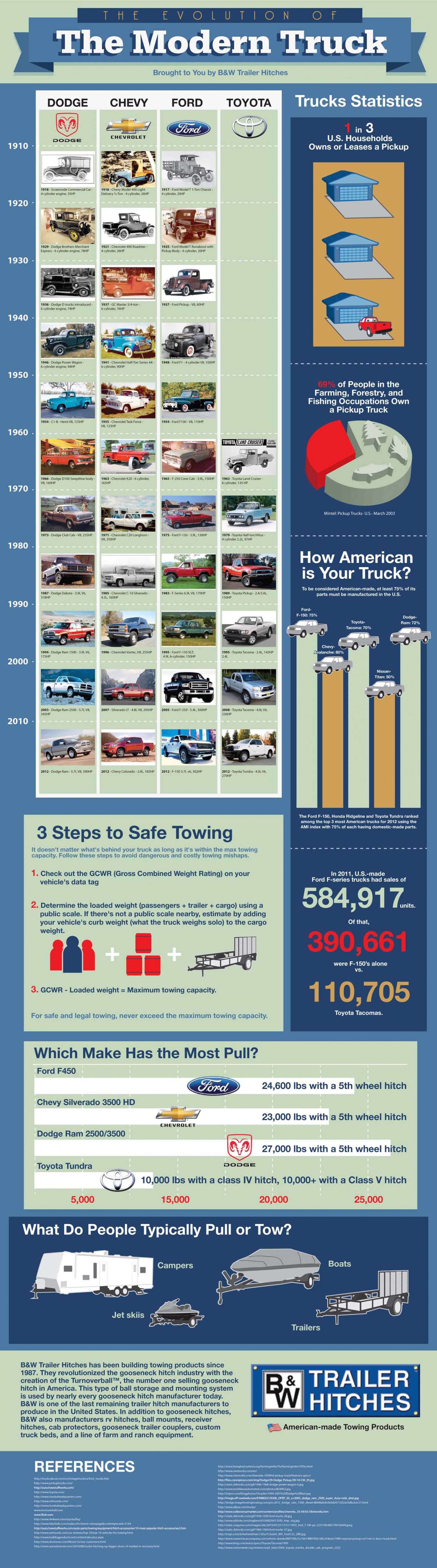The Evolution of the Modern Truck Infographic