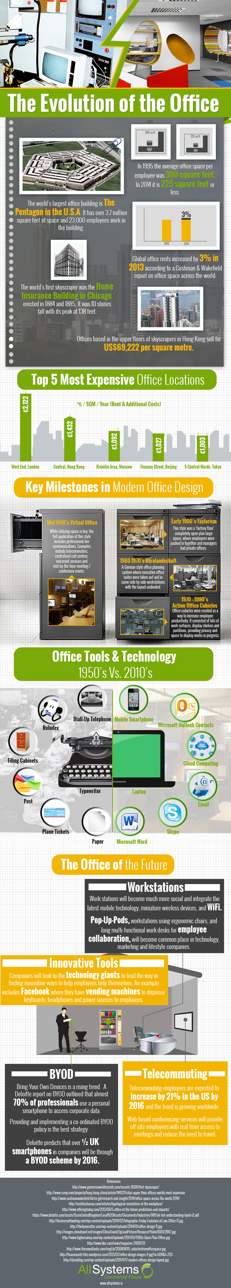 The Evolution of the Office, An infographic – How Modern Offices Have Evolved And What to Expect in the Future   Visual.ly