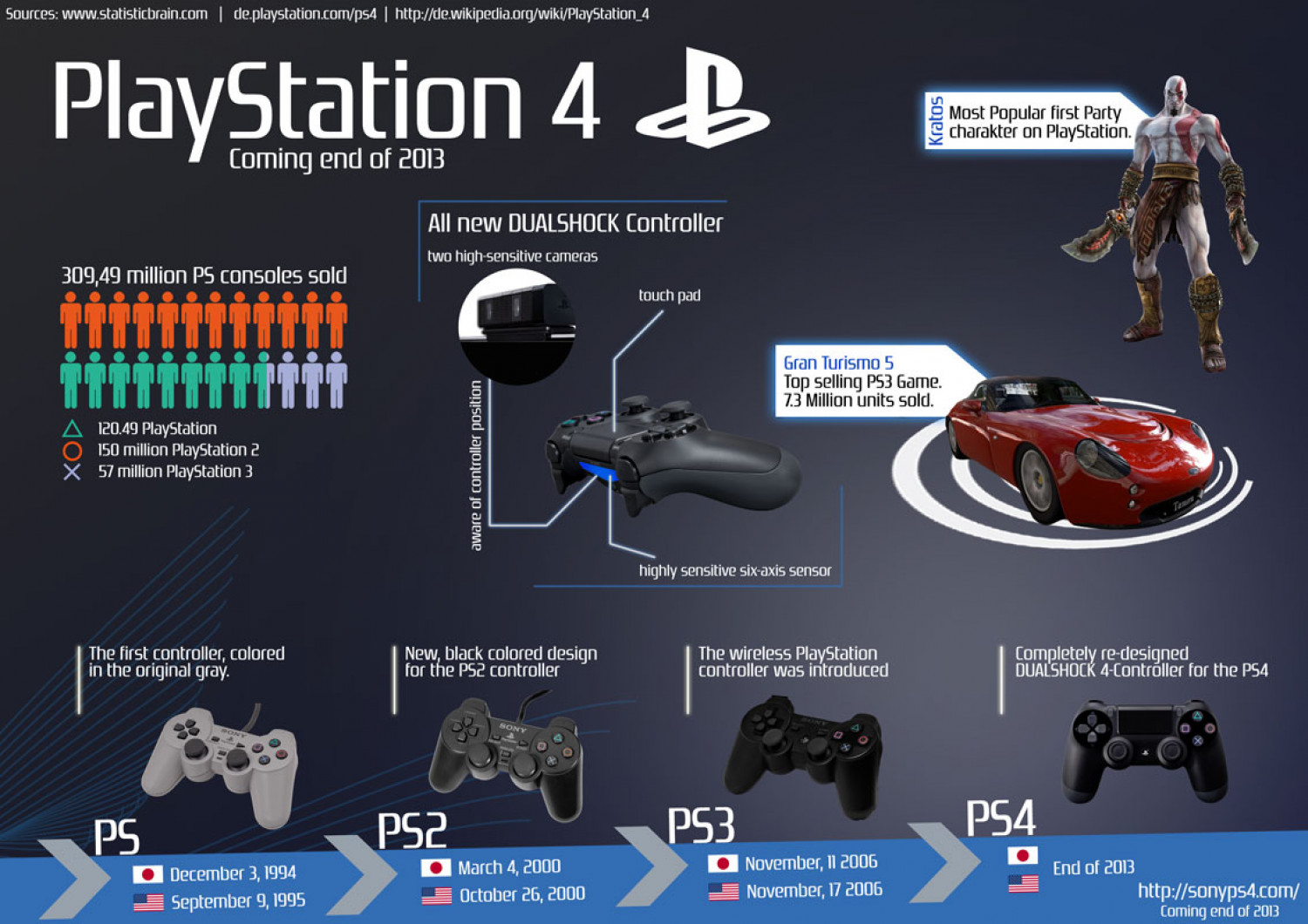 History Games For Ps3 : The evolution of playstation controller visual ly