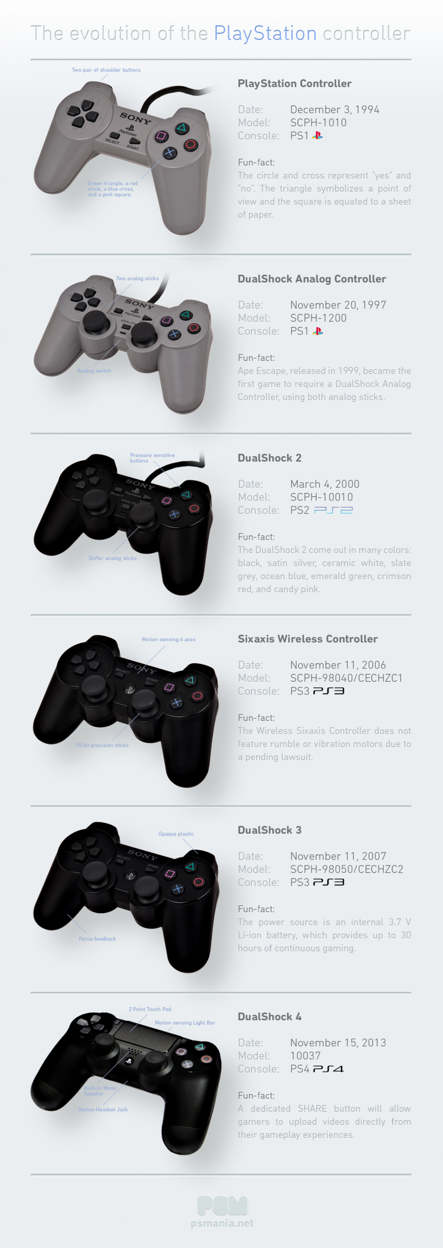 The Evolution of the PlayStation Controller Infographic