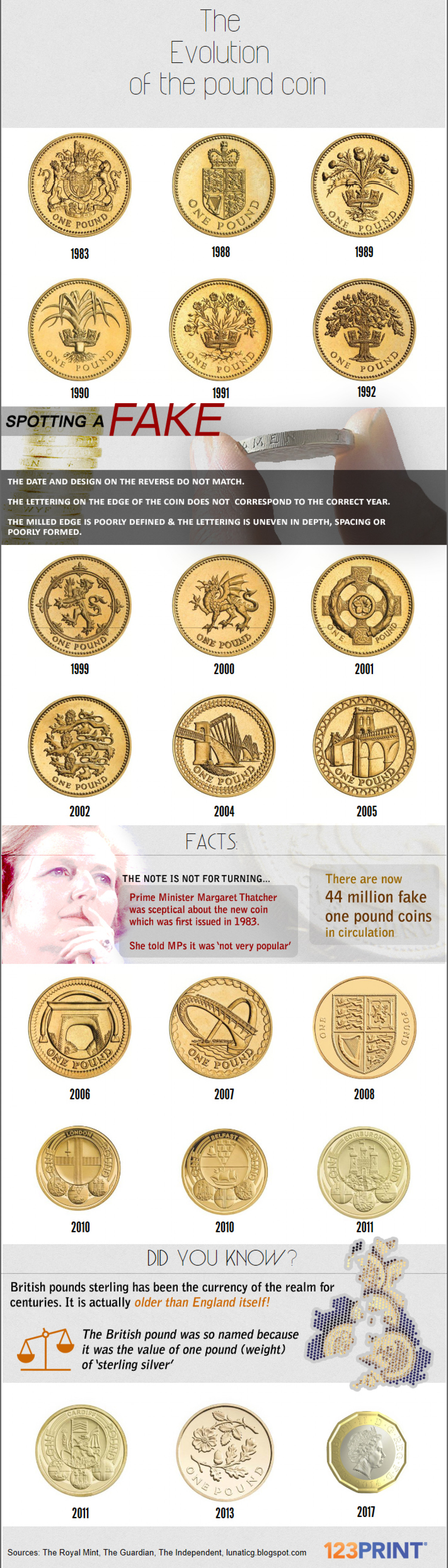 The Evolution of the Pound Coin Infographic