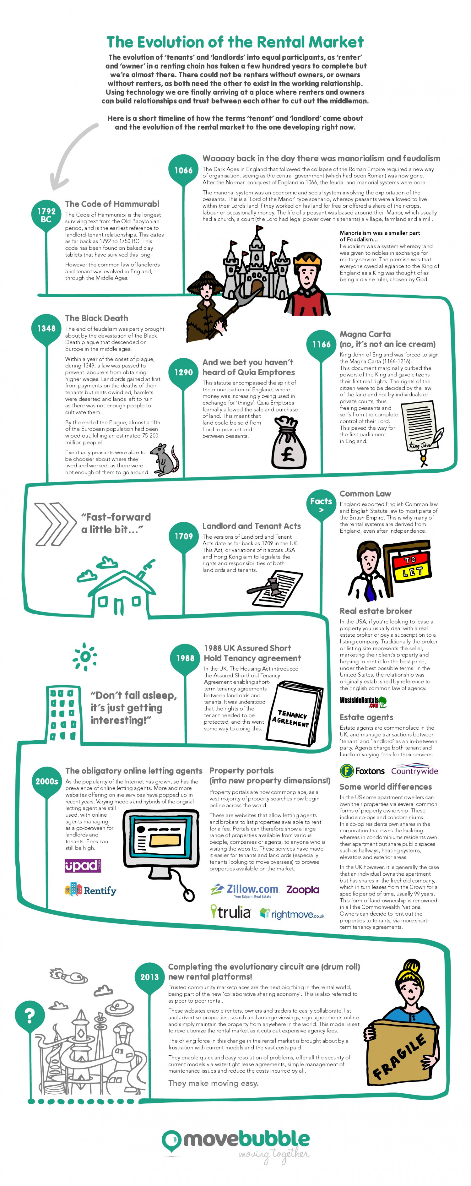 The Evolution of the Property Rental Market Infographic
