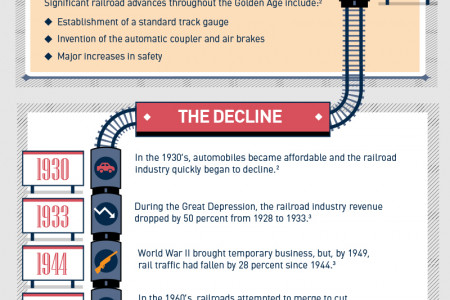 The Evolution of the Railroad Industry Infographic