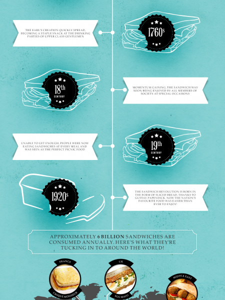 The Evolution of the Sandwich Infographic