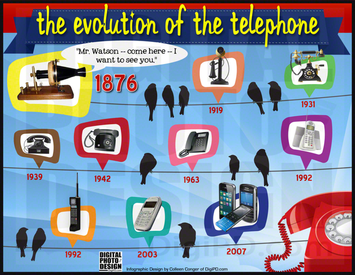 The Evolution of the Telephone Infographic