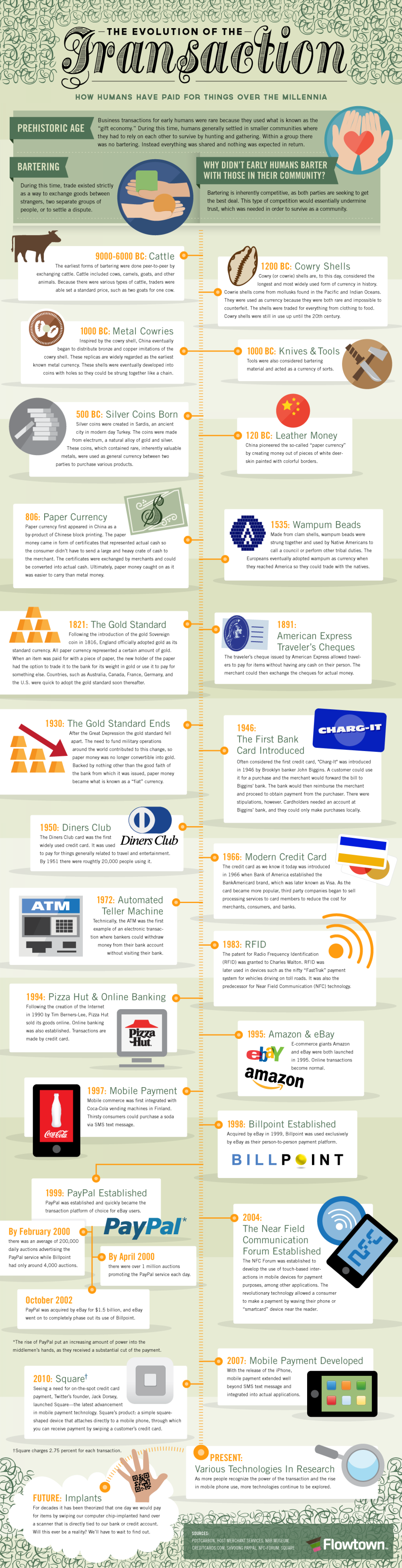 The Evolution Of The Transaction Infographic