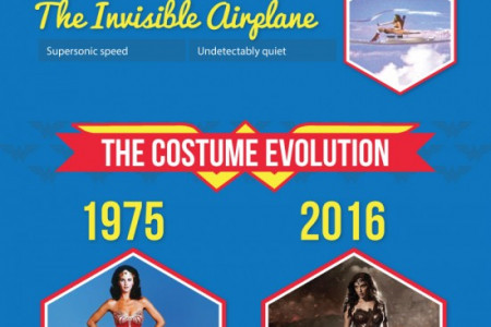 The Evolution of the Wonder Woman Costume Infographic