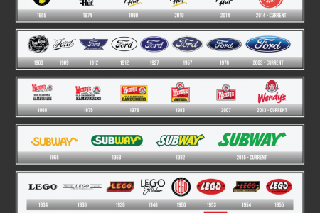The Evolution of Top 10 Wordmark Logos! Infographic