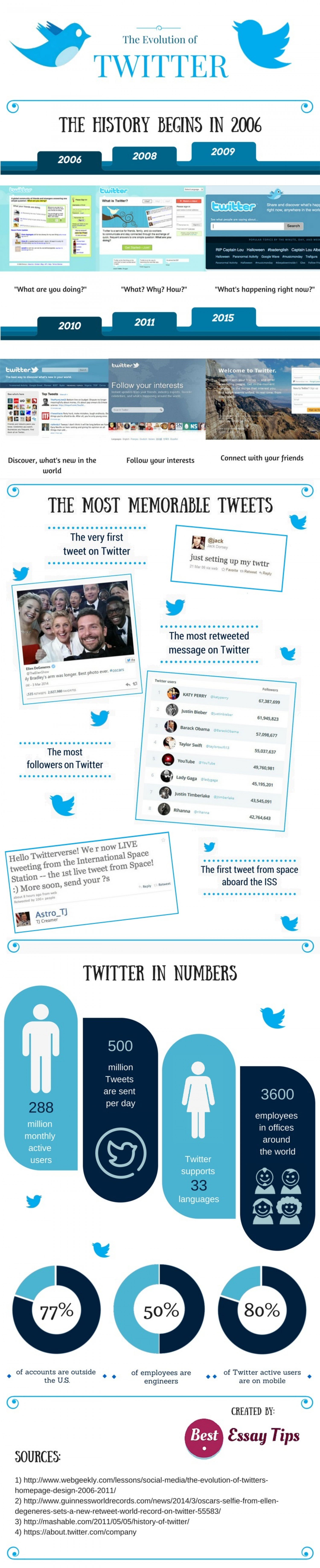 The Evolution of Twitter Infographic