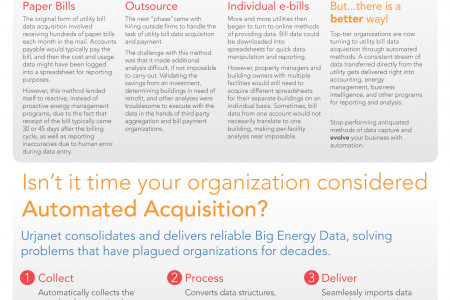 The Evolution of Utility Billing Data Infographic